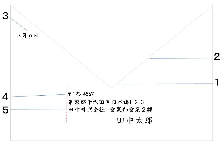 洋封筒の書き方(横書き・裏書き)