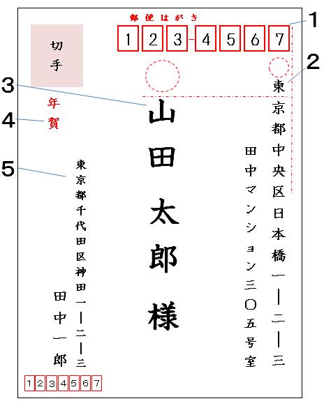 年賀状の書き方(表書き・個人)