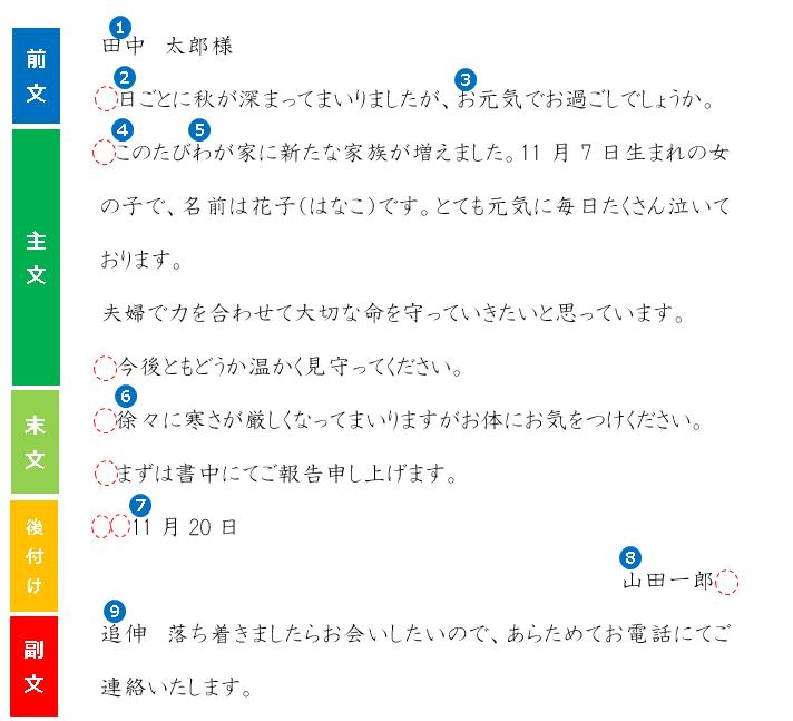 横書きの手紙の基本構成
