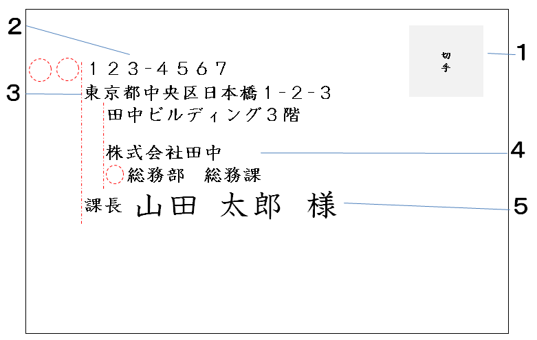 洋封筒の書き方(横書き・会社の担当者宛て)