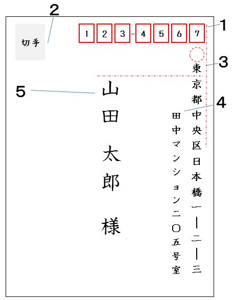 和封筒の書き方(表書き・個人)