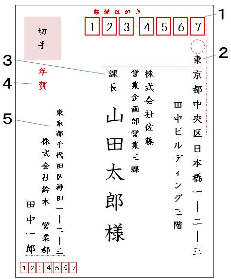 年賀状の書き方(表書き・ビジネス)