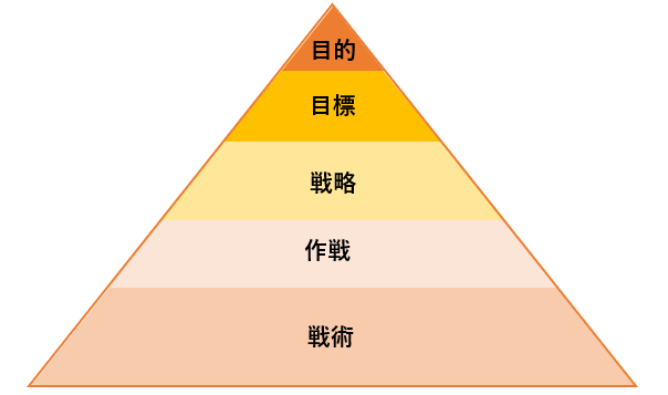 「戦略・戦術・作戦・目標・目的」の違い・意味・使い方